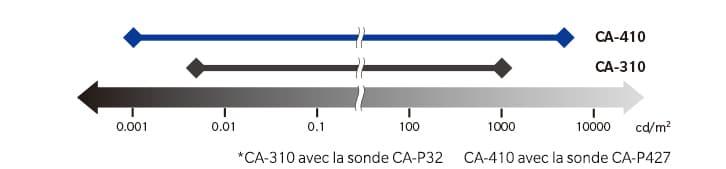 Ca-310 ca-410 graph fr
