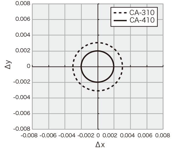 Ca-410 graph1