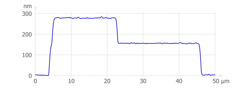 Application - 300 nm diode step height
