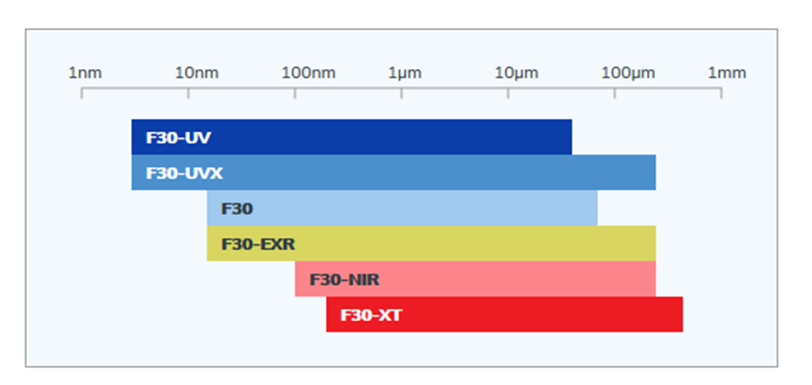 F30 range