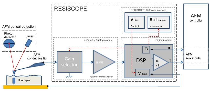 Principle-resiscope