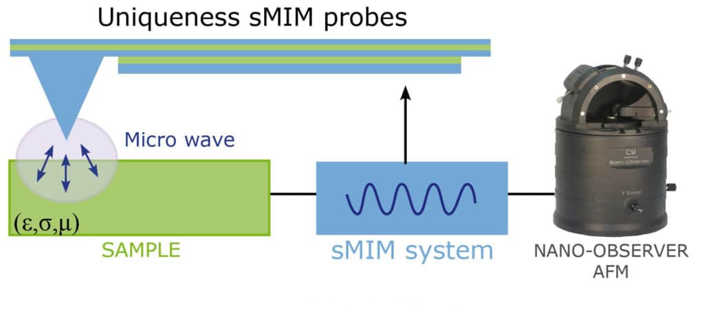 Smim-csinstruments-newsletter-azonano4-1024x472-1